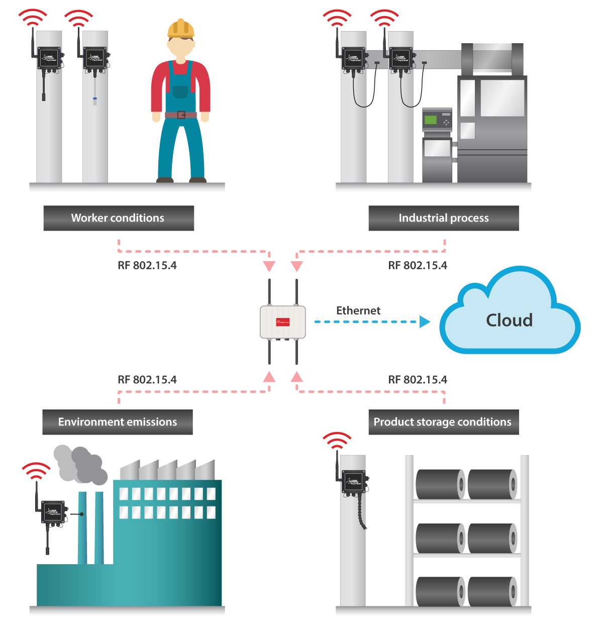 Smart Factory: Reducing Maintenance Costs and Ensuring Quality in the ...